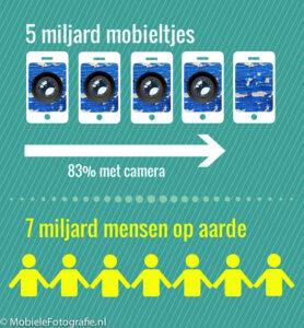 Infographic 5 miljard mobieltje waarvan 83% met camera